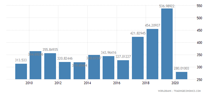 portugal air transport freight million ton km wb data
