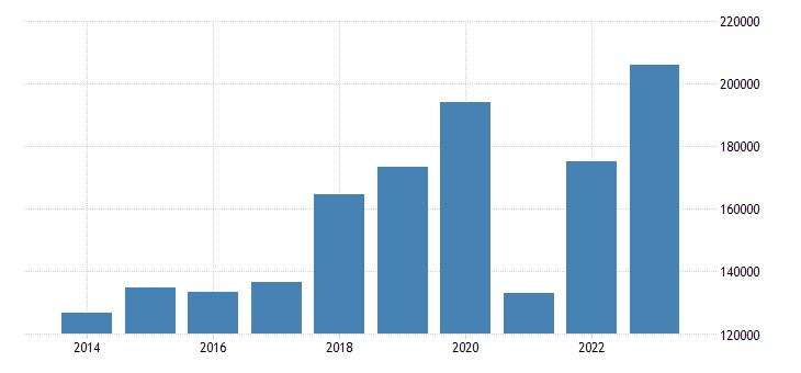 portugal air transport of goods eurostat data