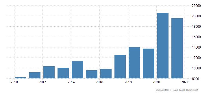 portugal aquaculture production metric tons wb data