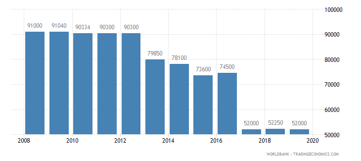 portugal armed forces personnel total wb data