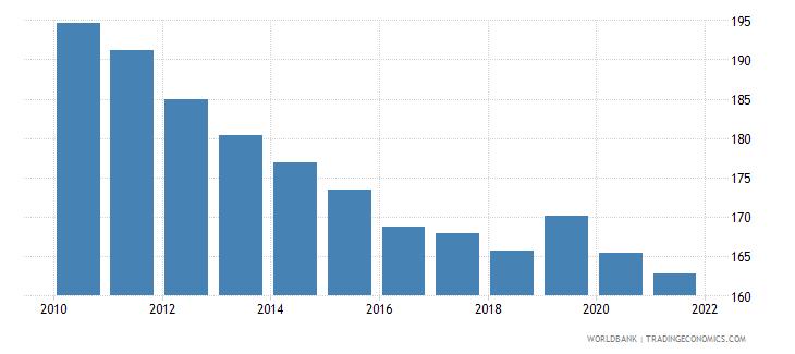 portugal atms per 100000 adults gfd wb data