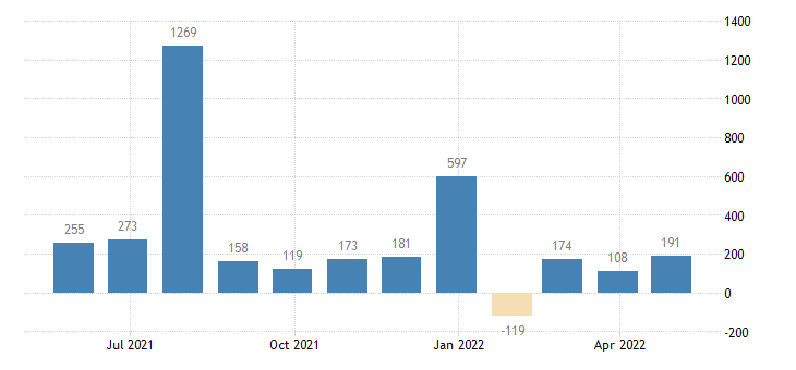 portugal balance of payments capital account eurostat data