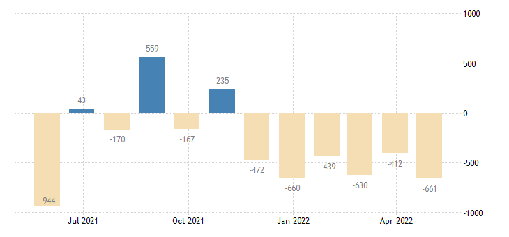 portugal balance of payments current account eurostat data