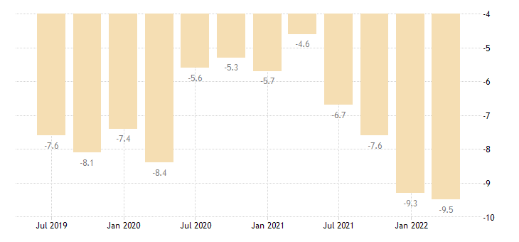 portugal balance of payments current account on goods eurostat data
