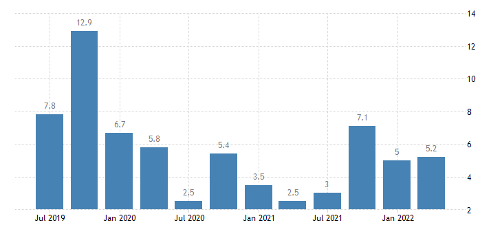 portugal balance of payments current account on services eurostat data