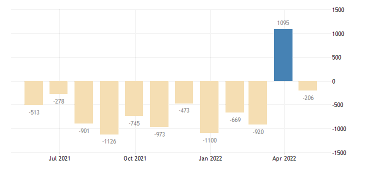 portugal balance of payments financial account on direct investment eurostat data