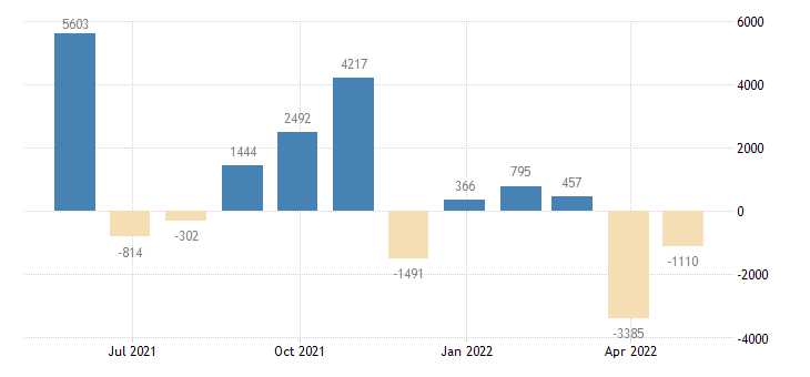 portugal balance of payments financial account on portfolio investment eurostat data