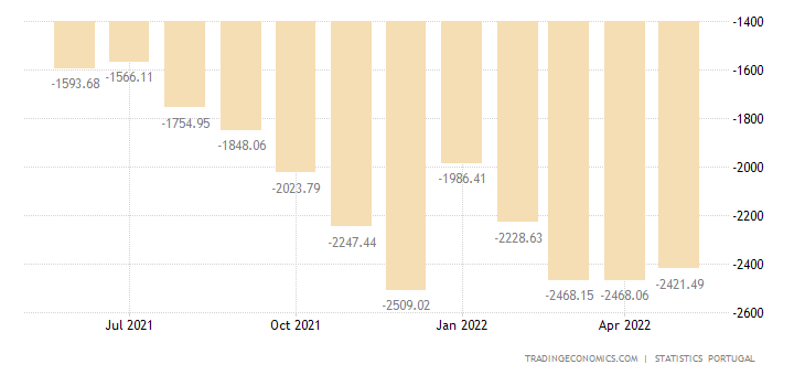 Portugal Balance of Trade