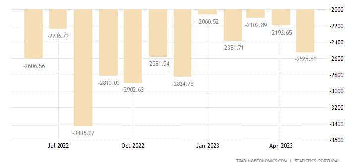 Portugal Balance of Trade