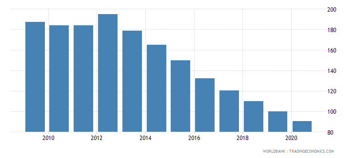 portugal bank credit to bank deposits percent wb data