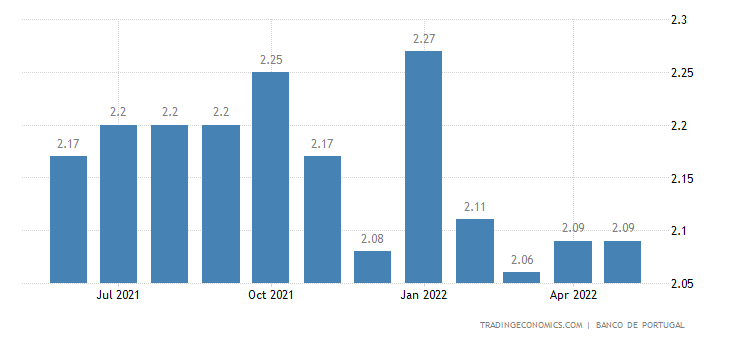 Portugal Bank Lending Rate