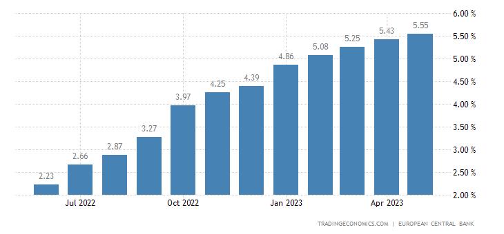 Portugal Bank Lending Rate