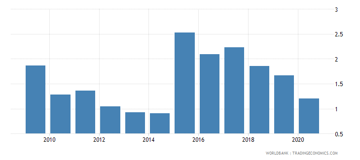portugal bank net interest margin percent wb data