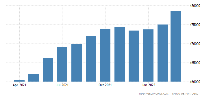 Portugal Banks Balance Sheet