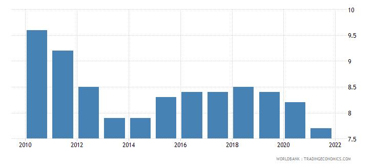 portugal birth rate crude per 1 000 people wb data