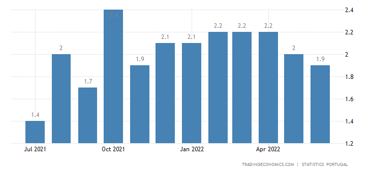 Portugal Business Confidence