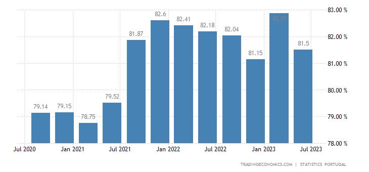 Portugal Capacity Utilization