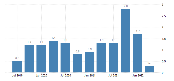 portugal capital account eurostat data