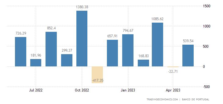 Portugal Capital Flows