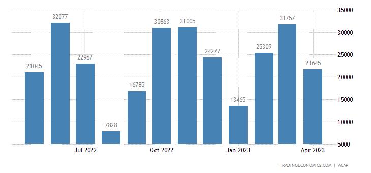 Portugal Car Production