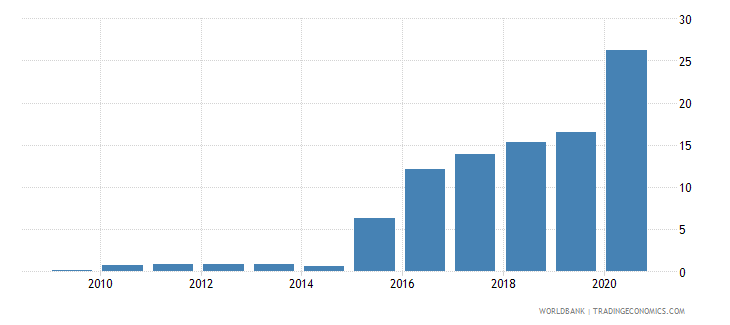 portugal central bank assets to gdp percent wb data