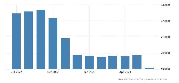 Portugal Central Bank Balance Sheet