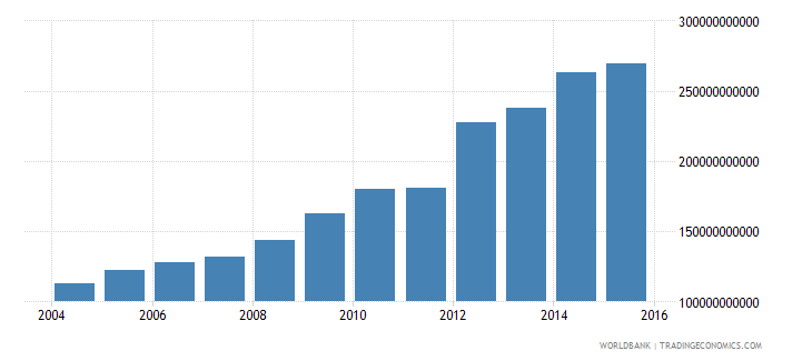 portugal central government debt total current lcu wb data