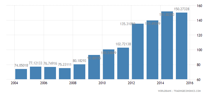portugal central government debt total percent of gdp wb data