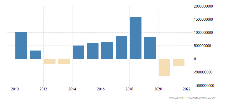 portugal changes in inventories current lcu wb data