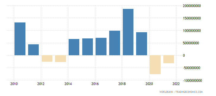 portugal changes in inventories us dollar wb data