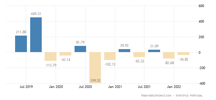 Portugal Changes in Inventories