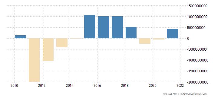 portugal changes in net reserves bop us dollar wb data