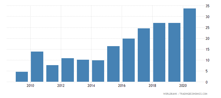 portugal claims on central government etc percent gdp wb data