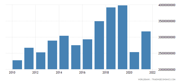 portugal commercial service exports us dollar wb data