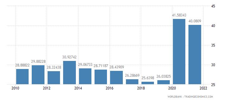 portugal communications computer etc percent of service exports bop wb data