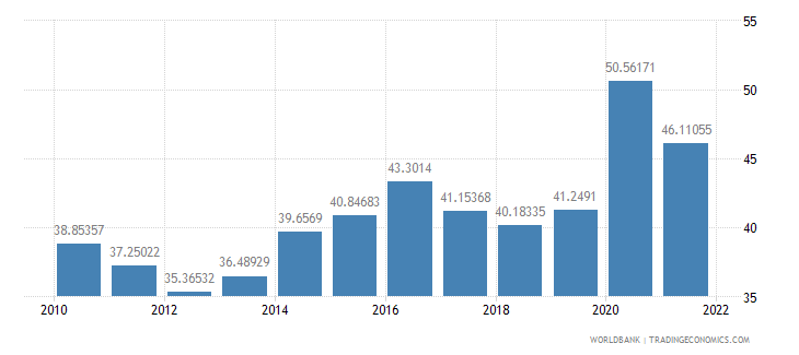 portugal communications computer etc percent of service imports bop wb data
