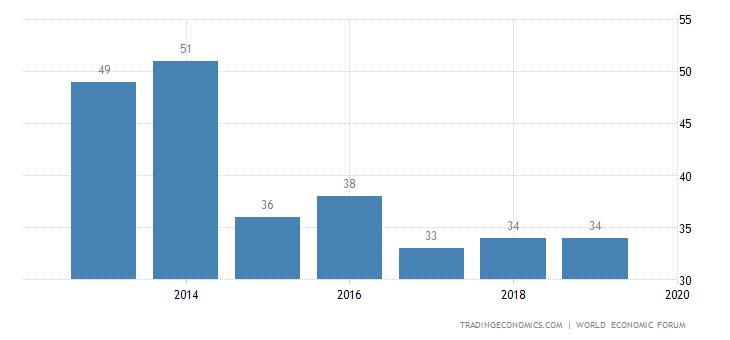 Portugal Competitiveness Rank