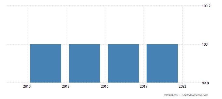 portugal completeness of birth registration percent wb data
