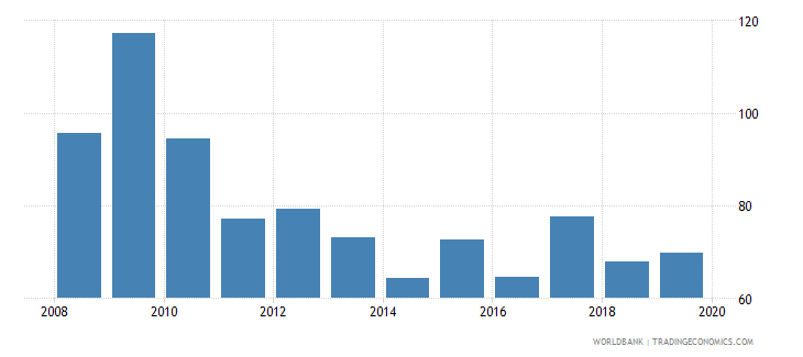 portugal consolidated foreign claims of bis reporting banks to gdp percent wb data