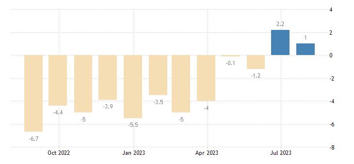 portugal construction confidence indicator eurostat data