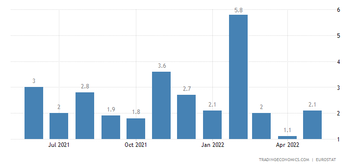 Portugal Construction Output