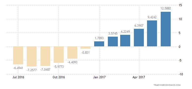 Portugal Consumer Confidence Economic Expectations