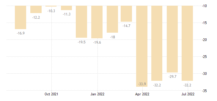 portugal consumer confidence indicator eurostat data