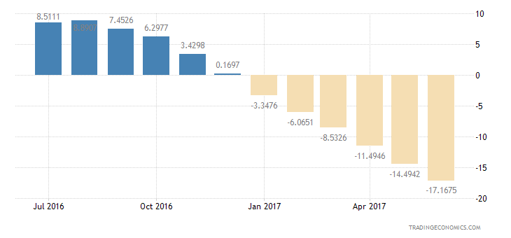 Portugal Consumer Confidence Unemployment Expectations
