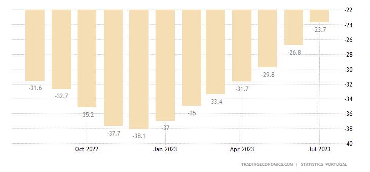 Portugal Consumer Confidence