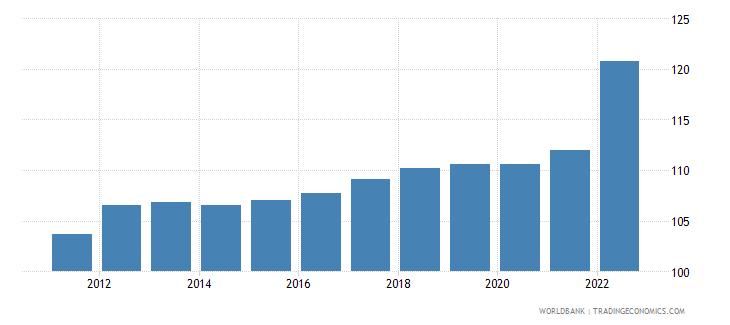 portugal consumer price index 2005  100 wb data