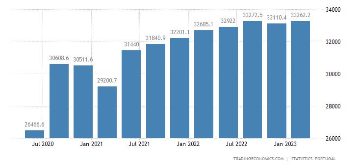 Portugal Consumer Spending