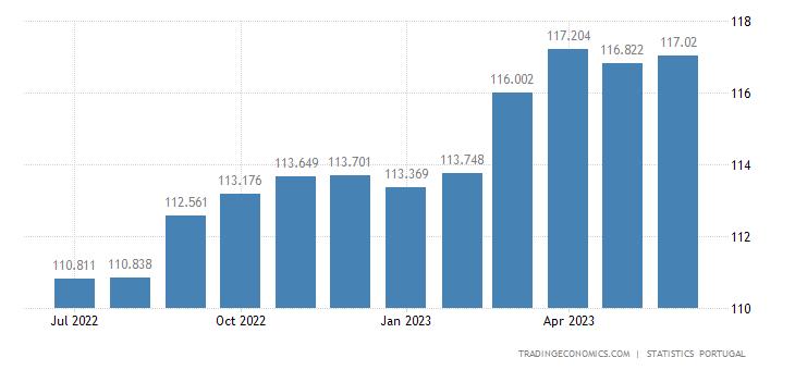 Portugal Core Consumer Prices