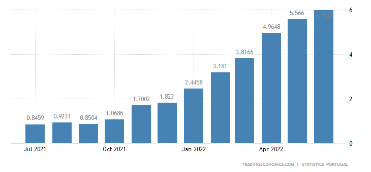 Portugal Core Inflation Rate