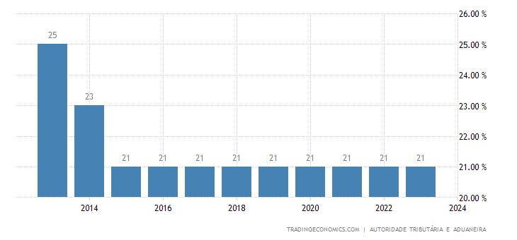 Portugal Corporate Tax Rate